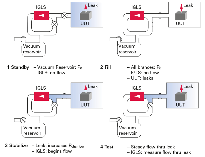 Air leak testing with Mass Extraction at vacuum conditions