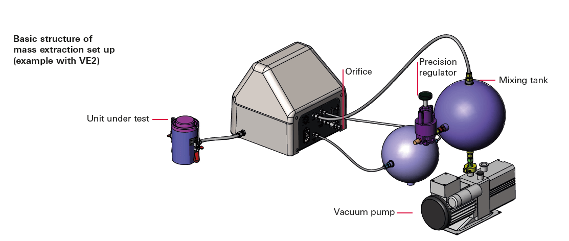 Basic structure of Mass Extraction set up example with VE2