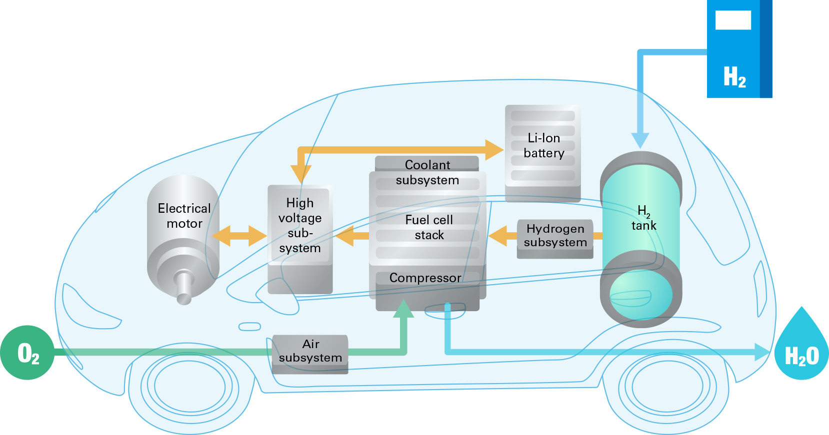 Major components in a fuel cell electric vehicle