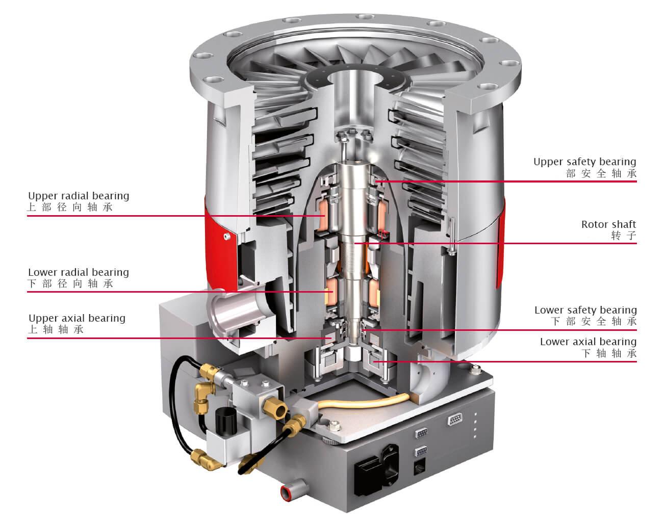 5轴磁悬浮涡轮分子泵