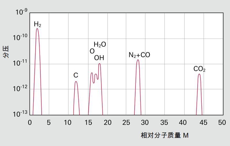 通过涡轮分子泵排空容器的典型残余气体谱