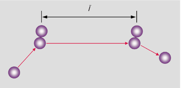 Mean free path between two collisions