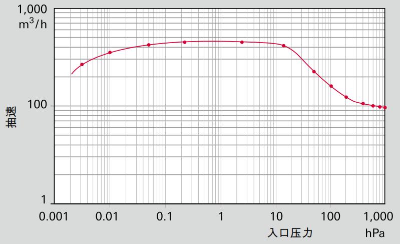 具有 Hepta 100 和 Okta 500 泵组的体积流量(抽速)