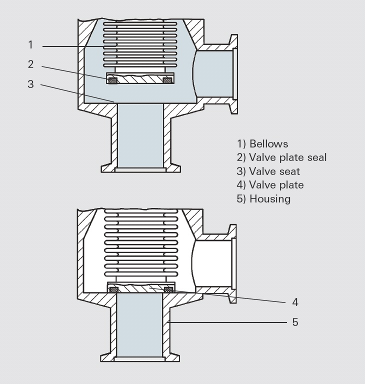 Bellows-sealed angle valve