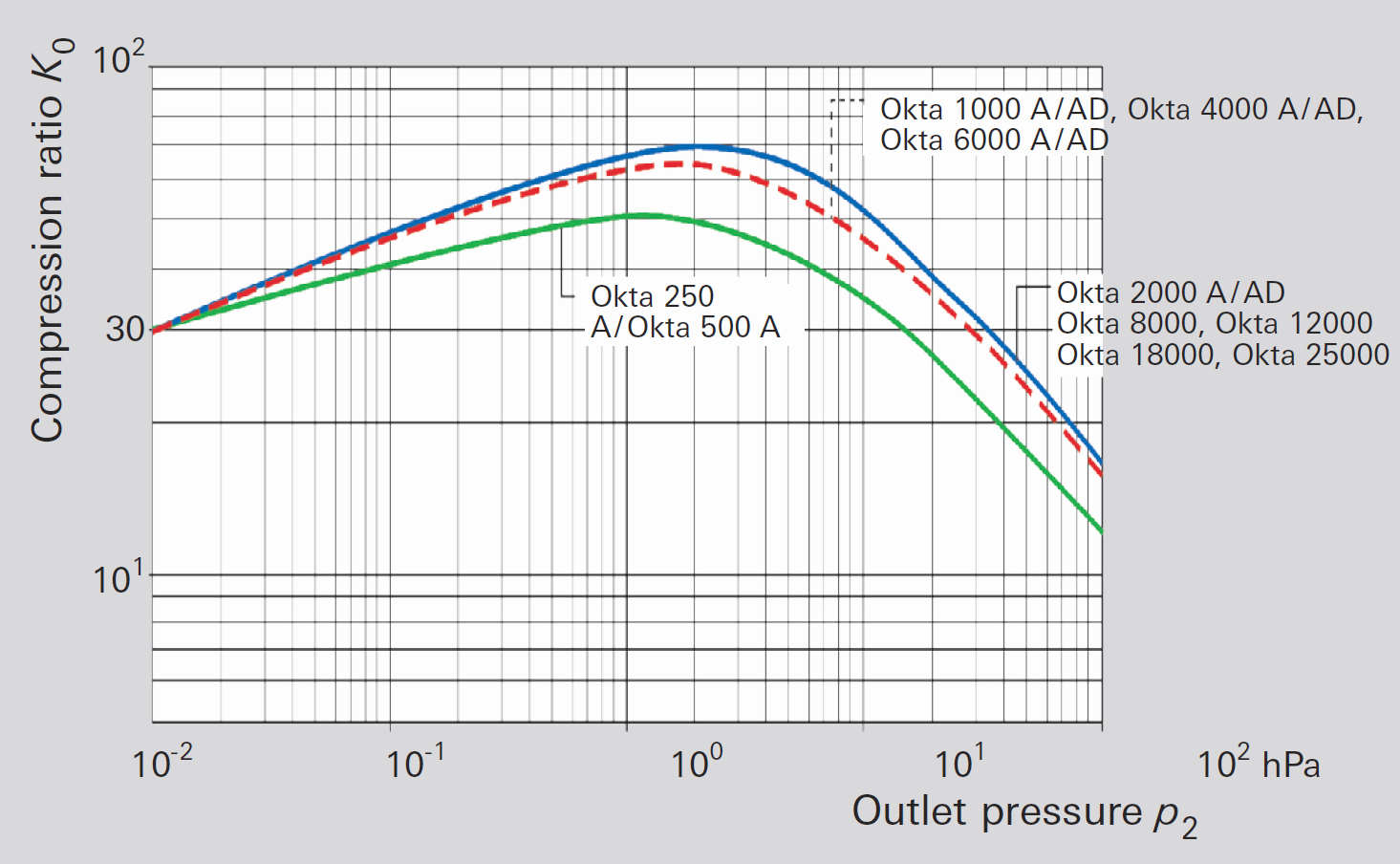 No-load compression ratio for air for Roots pumps