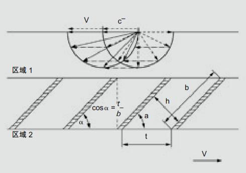 涡轮分子泵的工作原理