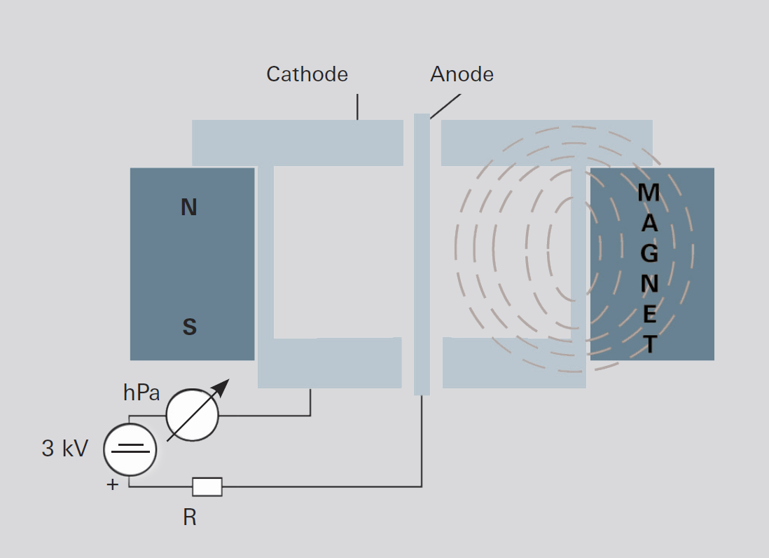 Design of an inverted magnetron