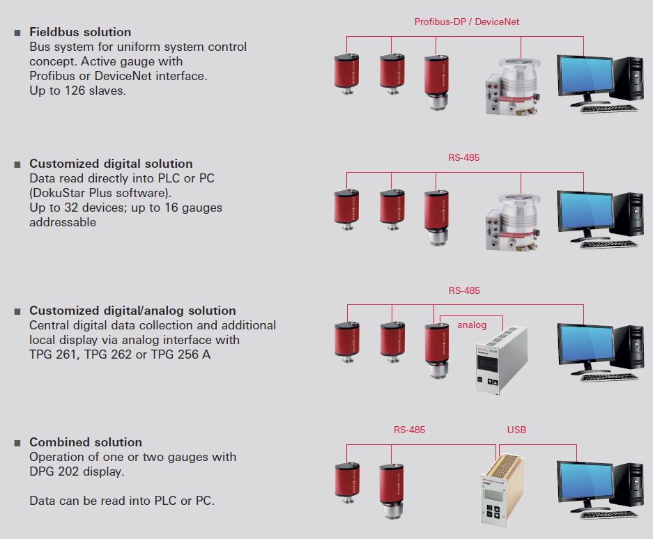 Application concepts DigiLine