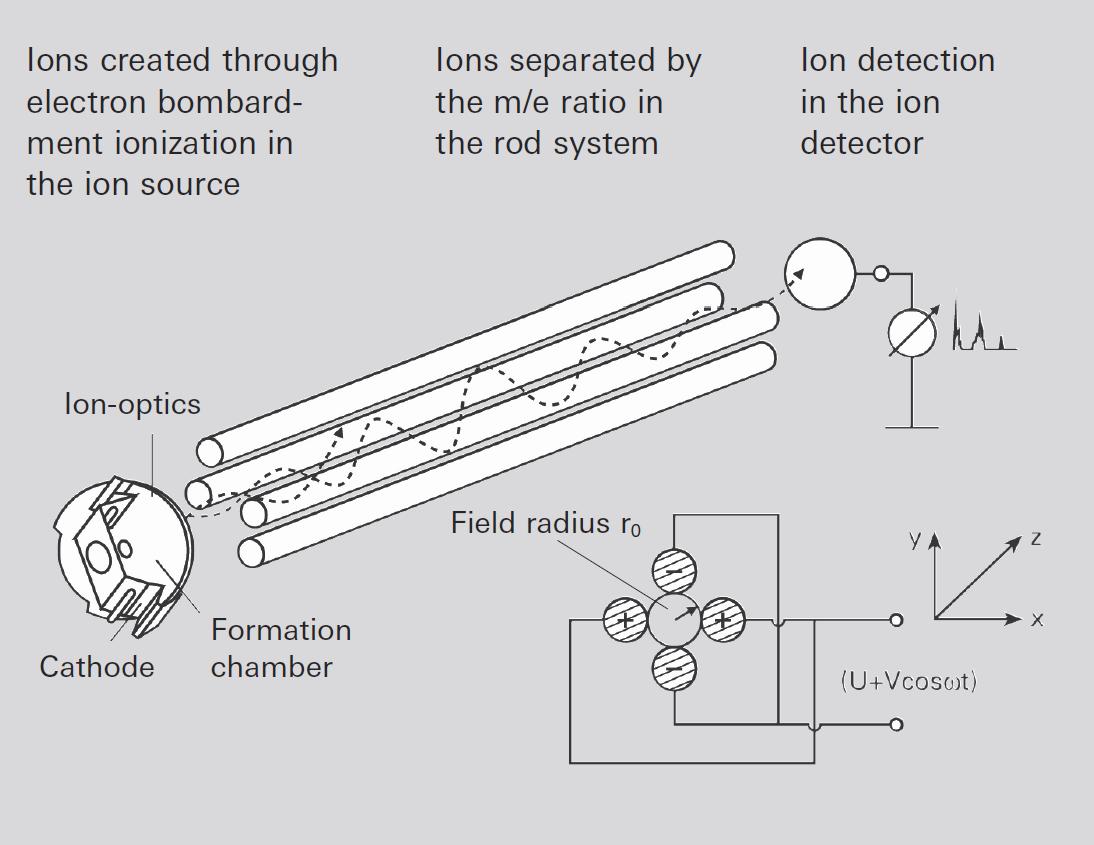 Quadrupole deflection voltage