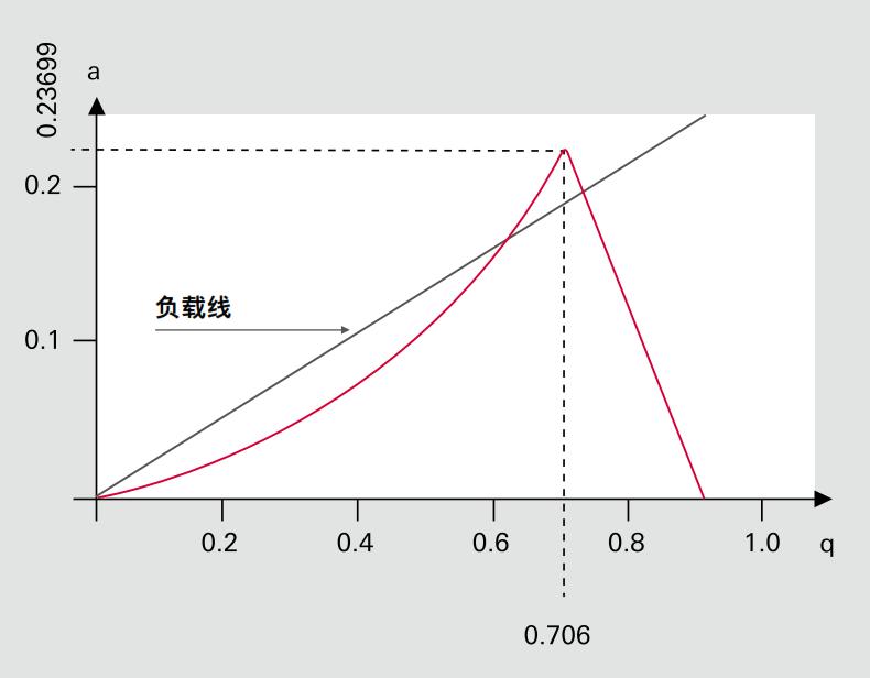 四级杆过滤器的稳定性图表